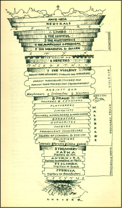 dante s inferno circles of hell